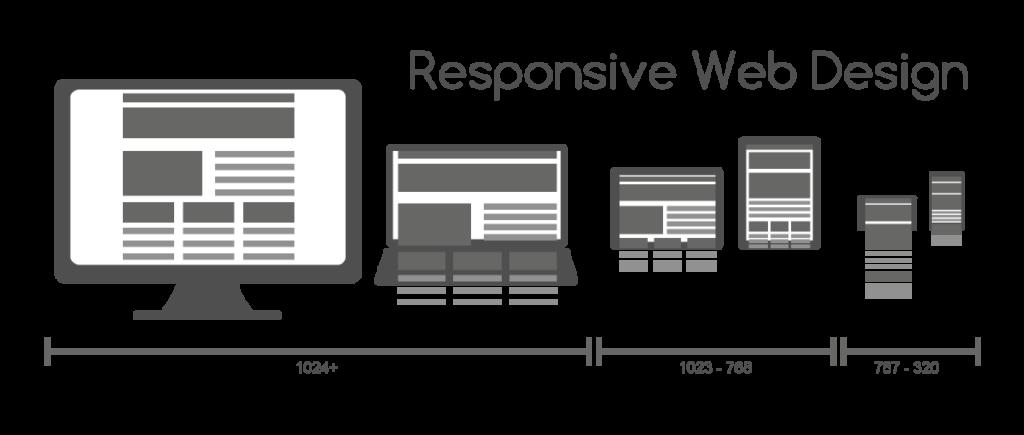 responzivita-zariadenia